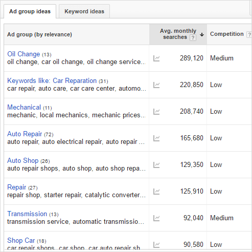 car repair google keyword tool