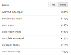 google trends car repair
