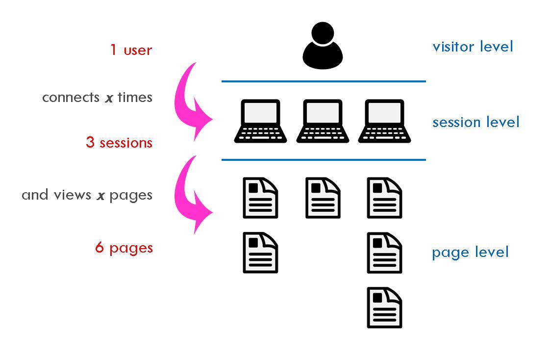 custom-variables-hierarchy