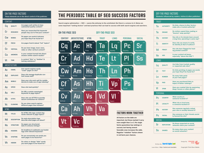 periodic-table-of-seo-search engine land 2015