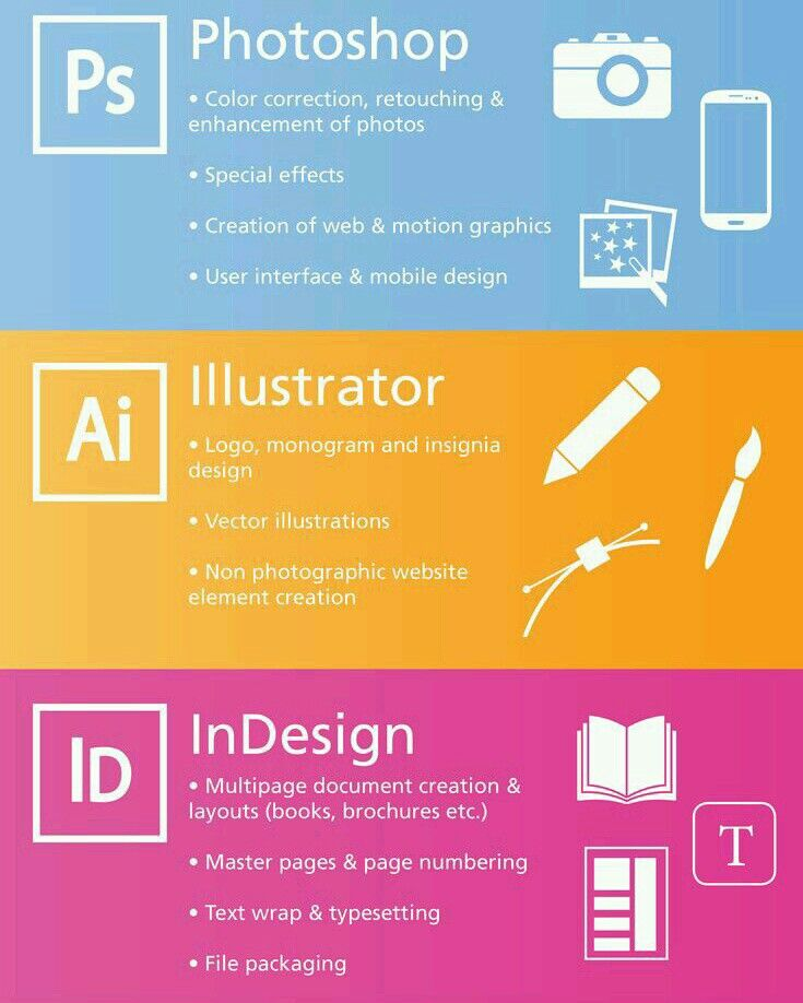 when to use Adobe Photoshop Illustrator and Indesign
